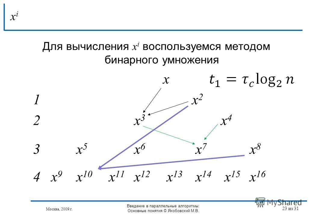 Для вычисления x i воспользуемся методом бинарного умножения x 1x 2 2x 3 x 4 3x 5 x 6 x 7 x 8 4 x 9 x 10 x 11 x 12 x 13 x 14 x 15 x 16 xixi Москва, 2009 г. Введение в параллельные алгоритмы: Основные понятия © Якобовский М.В. 23 из 31