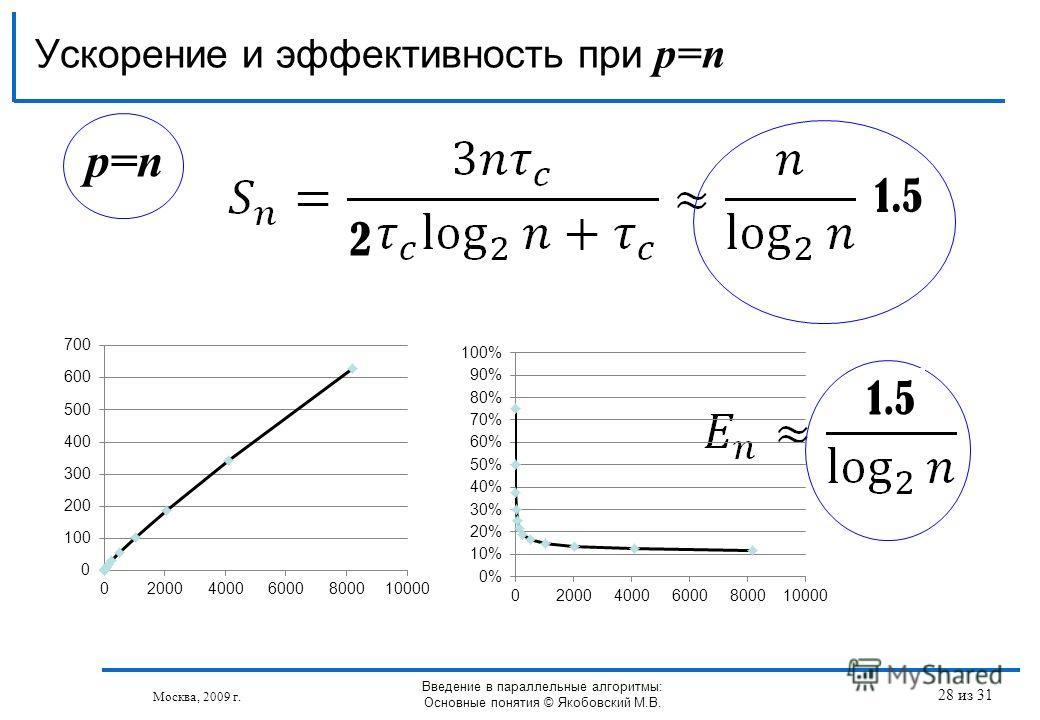 p=n Ускорение и эффективность при p=n Москва, 2009 г. Введение в параллельные алгоритмы: Основные понятия © Якобовский М.В. 2 1.5 28 из 31