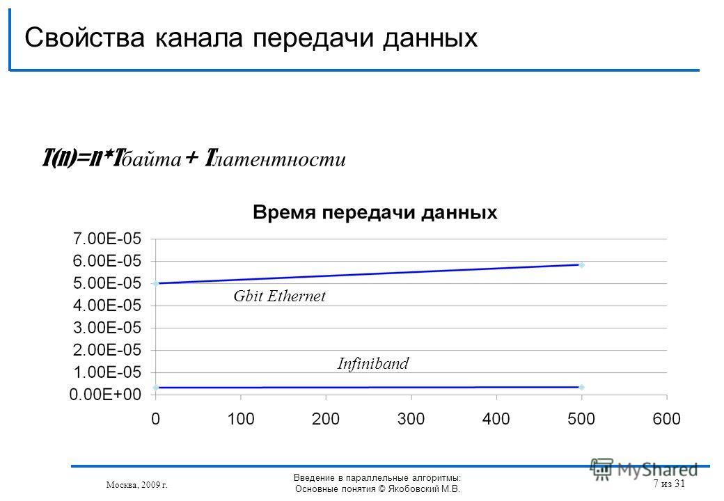 Свойства канала передачи данных Москва, 2009 г. Введение в параллельные алгоритмы: Основные понятия © Якобовский М.В. T(n)=n*T байта + T латентности Gbit Ethernet Infiniband 7 из 31