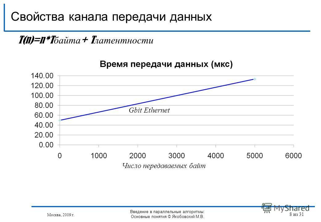 Свойства канала передачи данных Москва, 2009 г. Введение в параллельные алгоритмы: Основные понятия © Якобовский М.В. T(n)=n*T байта + T латентности Gbit Ethernet Число передаваемых байт 8 из 31