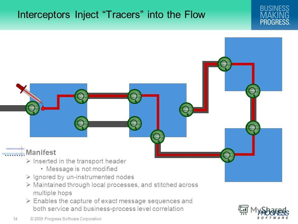 © 2009 Progress Software Corporation14 Interceptors Inject Tracers into the Flow Manifest Inserted in the transport header Message is not modified Ignored by un-instrumented nodes Maintained through local processes, and stitched across multiple hops