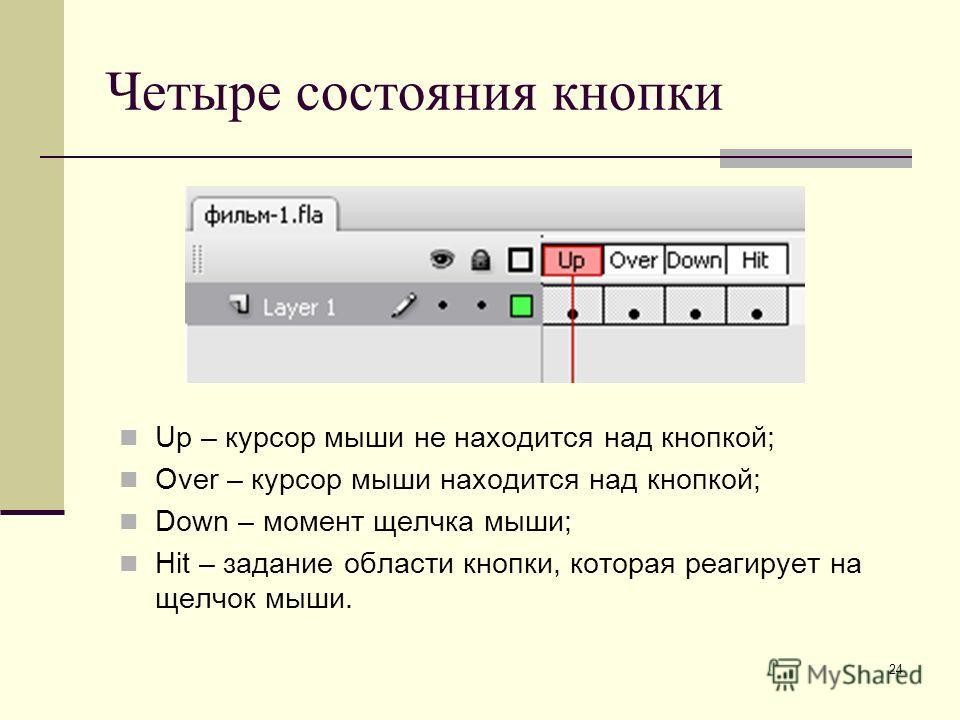 24 Четыре состояния кнопки Up – курсор мыши не находится над кнопкой; Over – курсор мыши находится над кнопкой; Down – момент щелчка мыши; Hit – задание области кнопки, которая реагирует на щелчок мыши.
