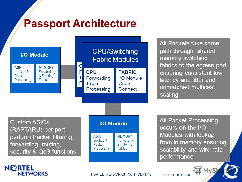 Presentation Name - 13 NORTEL NETWORKS CONFIDENTIAL Passport Architecture CPU/Switching Fabric Modules CPU Forwarding Table Processing FABRIC I/O Module Cross Connect CPU/Switching Fabric Modules CPU Forwarding Table Processing FABRIC I/O Module Cros