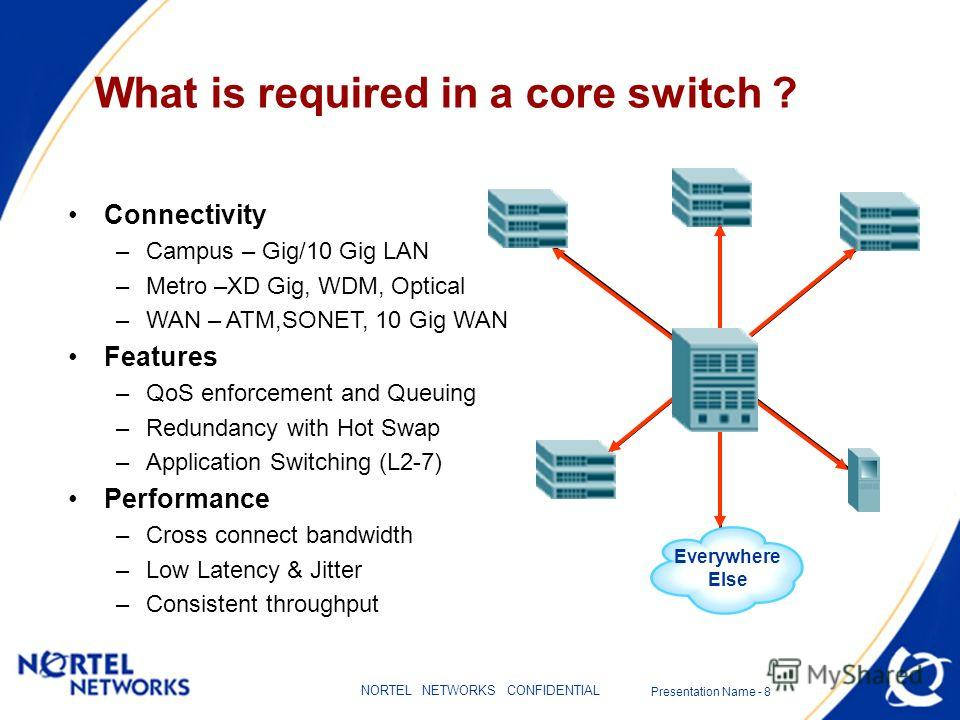 Presentation Name - 8 NORTEL NETWORKS CONFIDENTIAL What is required in a core switch ? Connectivity –Campus – Gig/10 Gig LAN –Metro –XD Gig, WDM, Optical –WAN – ATM,SONET, 10 Gig WAN Features –QoS enforcement and Queuing –Redundancy with Hot Swap –Ap