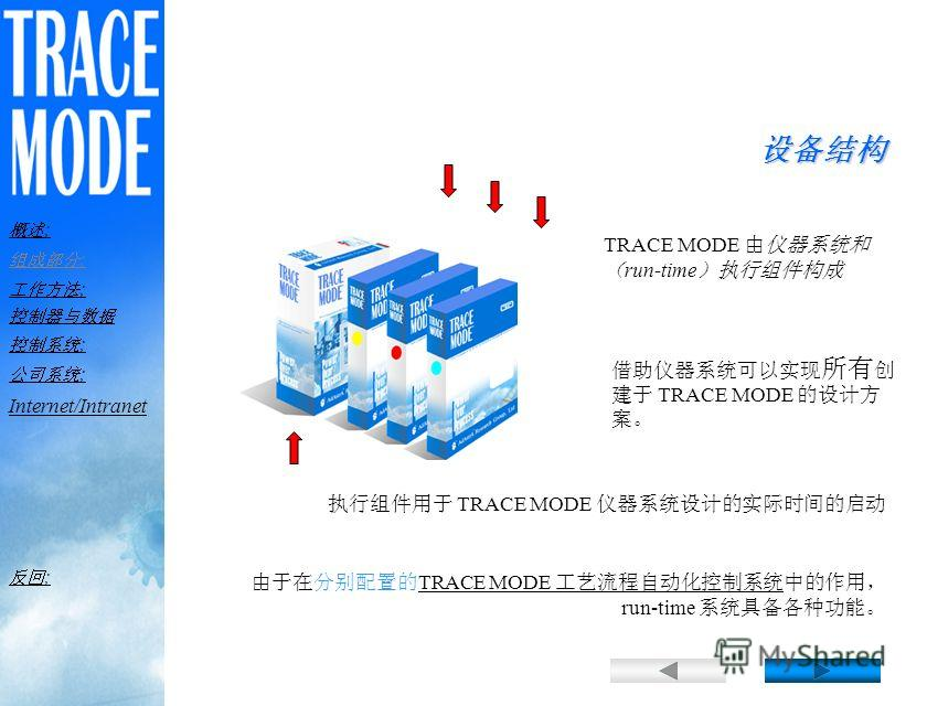 TRACE MODE- 2 TRACE MODE Windows Ethernet и Arcnet Sound Blaster QNX OS/9 3 TRACE MODE 1 TRACE MODE TRACE MODE ; ; ; ; ; Internet/Intranet ;