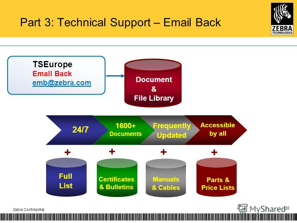 20 TSEurope Email Back emb@zebra.com Document & File Library Frequently Updated 1600+ Documents Accessible by all 24/7 Full List Certificates & Bulletins Manuals & Cables Parts & Price Lists + + + + Part 3: Technical Support – Email Back Zebra Confid