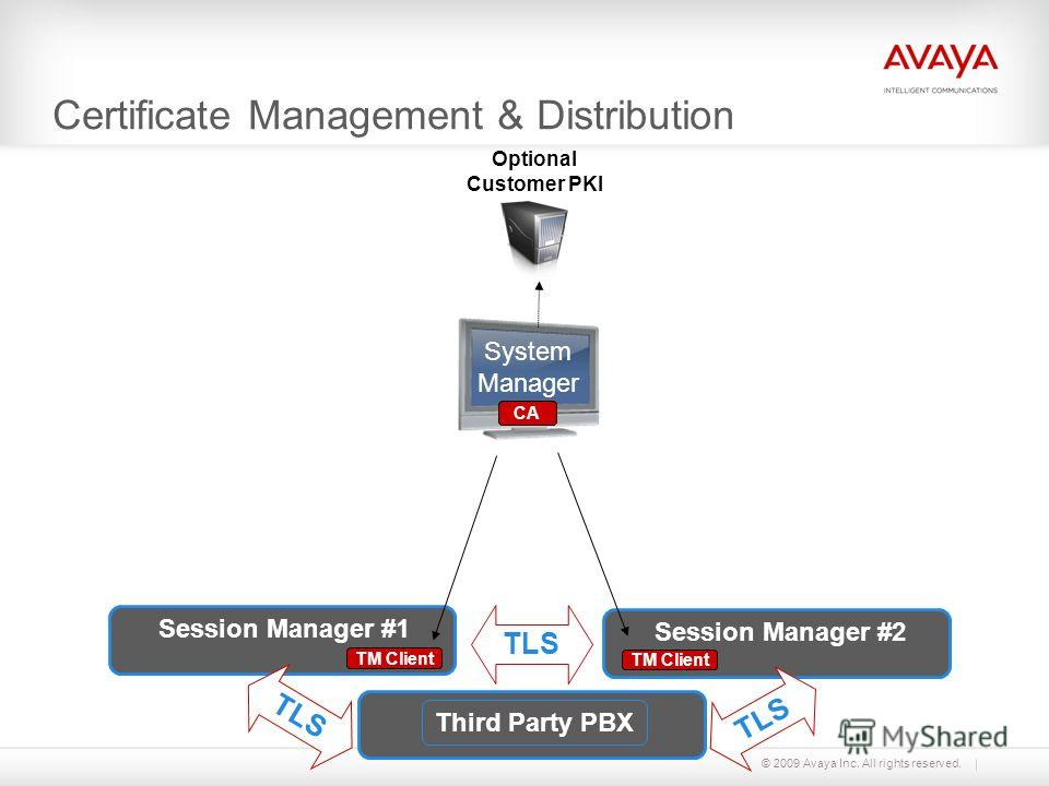 © 2009 Avaya Inc. All rights reserved. Certificate Management & Distribution System Manager Optional Customer PKI TM Client Session Manager #1 Third Party PBX TM Client Session Manager #2 TLS CA