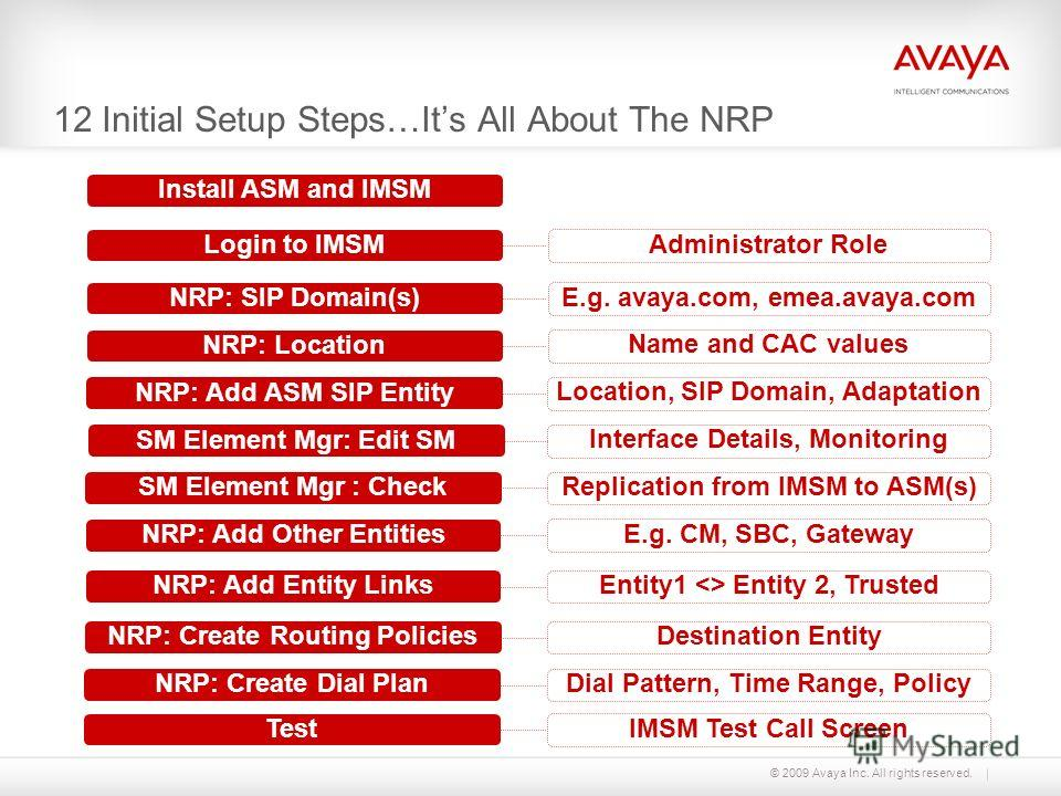 © 2009 Avaya Inc. All rights reserved. 12 Initial Setup Steps…Its All About The NRP Install ASM and IMSM Login to IMSM Administrator Role NRP: SIP Domain(s) E.g. avaya.com, emea.avaya.com NRP: Location Name and CAC values NRP: Add ASM SIP Entity Loca