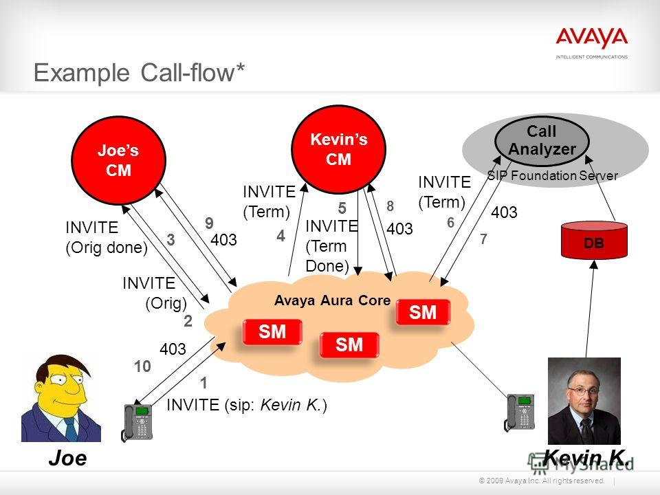 © 2009 Avaya Inc. All rights reserved. Avaya Aura Core SM Example Call-flow* Joe INVITE (Orig) 2 INVITE (sip: Kevin K.) 13 INVITE (Orig done) INVITE (Term) 4 INVITE (Term Done) 5 403 10 8 403 9 DB Kevins CM SIP Foundation Server Call Analyzer Joes CM