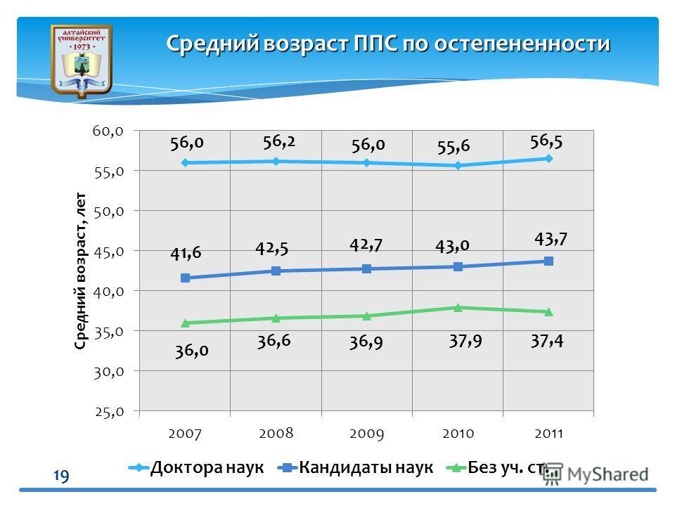 19 Средний возраст ППС по остепененности