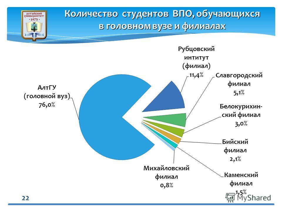 22 Количество студентов ВПО, обучающихся в головном вузе и филиалах