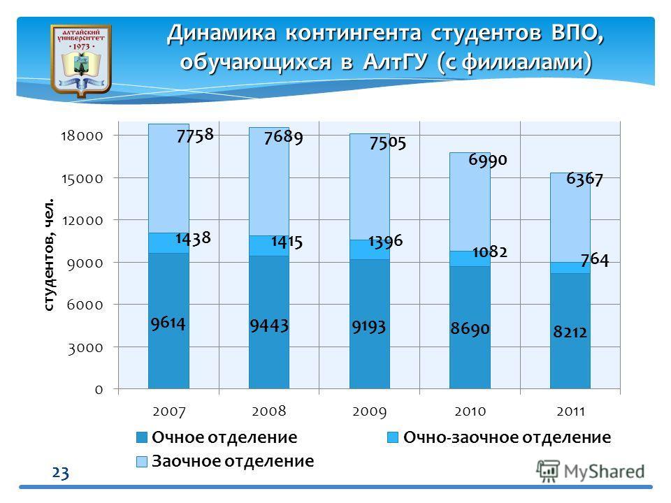 23 Динамика контингента студентов ВПО, обучающихся в АлтГУ (с филиалами)