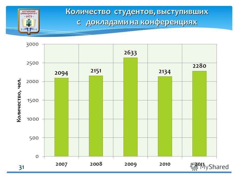 31 Количество студентов, выступивших с докладами на конференциях