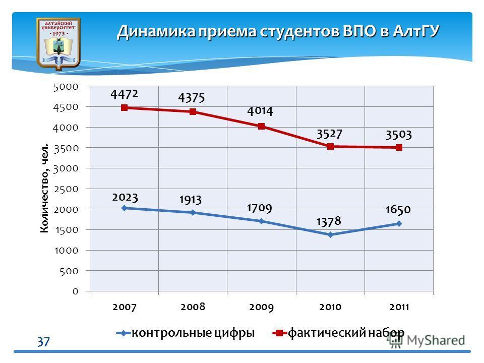 37 Динамика приема студентов ВПО в АлтГУ