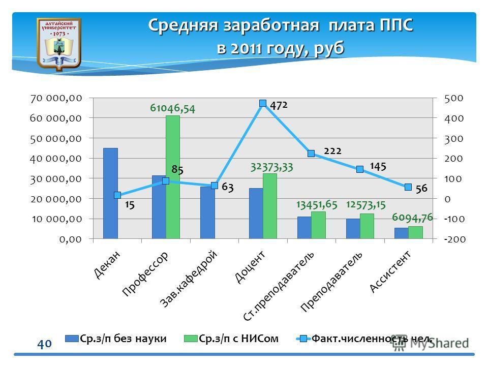 40 Средняя заработная плата ППС в 2011 году, руб