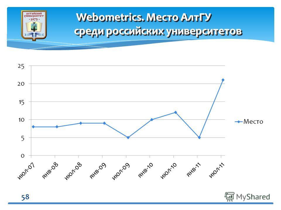 58 Webometrics. Место АлтГУ среди российских университетов