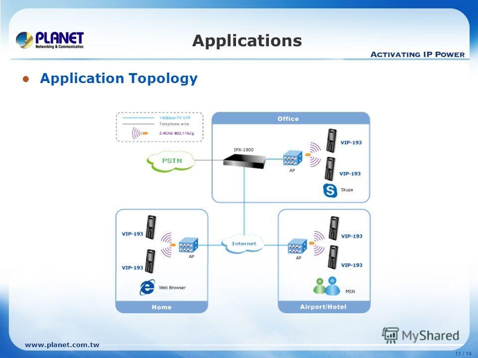 www.planet.com.tw 11 / 14 Application Topology Applications