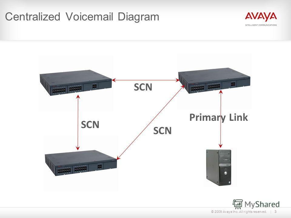 © 2009 Avaya Inc. All rights reserved.3 Centralized Voicemail Diagram Primary Link SCN