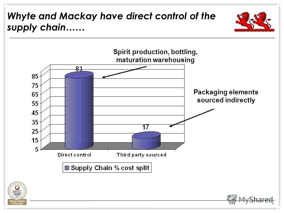 6 Whyte and Mackay have direct control of the supply chain…… Packaging elements sourced indirectly Spirit production, bottling, maturation warehousing