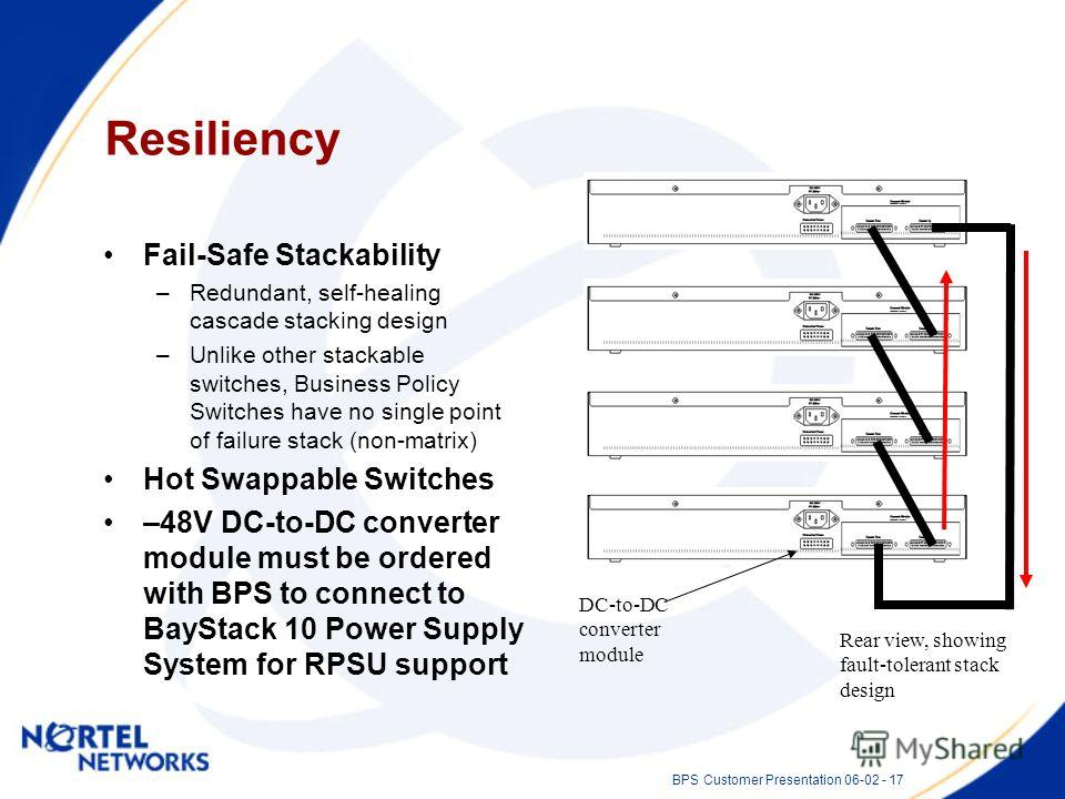 BPS Customer Presentation 06-02 - 17 Resiliency Fail-Safe Stackability –Redundant, self-healing cascade stacking design –Unlike other stackable switches, Business Policy Switches have no single point of failure stack (non-matrix) Hot Swappable Switch