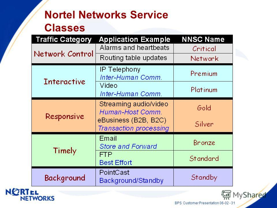 BPS Customer Presentation 06-02 - 31 Nortel Networks Service Classes