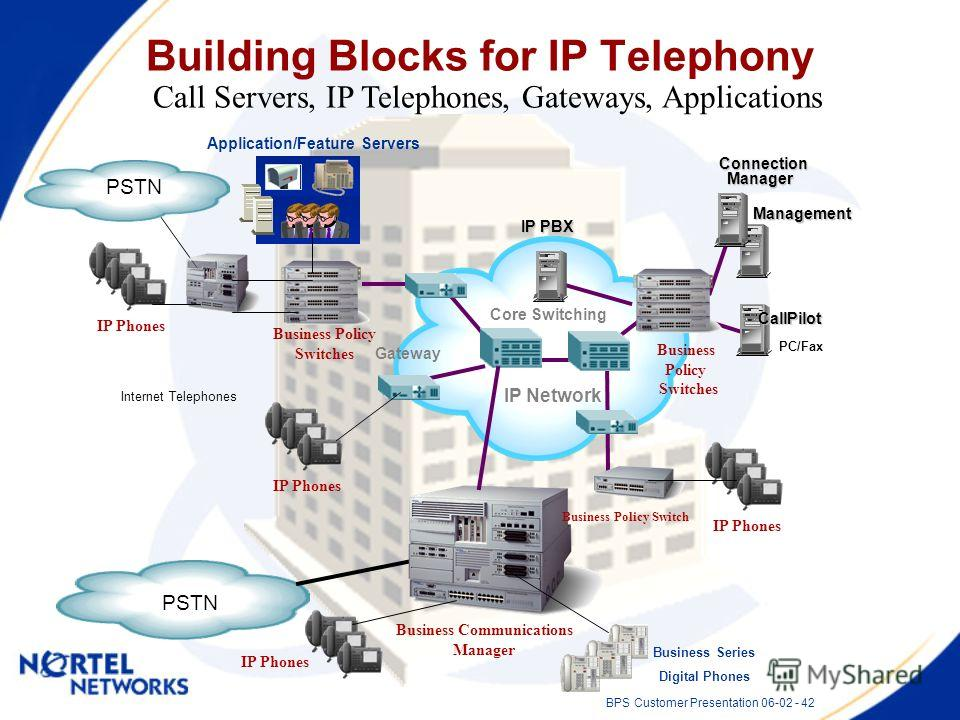 BPS Customer Presentation 06-02 - 42 Building Blocks for IP Telephony Call Servers, IP Telephones, Gateways, Applications Internet Telephones Application/Feature Servers PSTN PC/Fax IP Network Connection Connection Manager Manager Core Switching Call