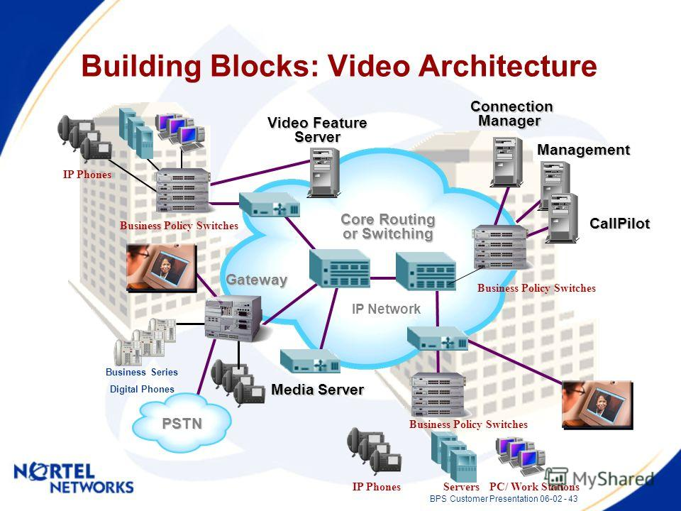 BPS Customer Presentation 06-02 - 43 IP Network CallPilot CallPilot Management Gateway Video Feature Server Core Routing or Switching Connection ConnectionManager Media Server PSTN Building Blocks: Video Architecture Business Policy Switches IP Phone