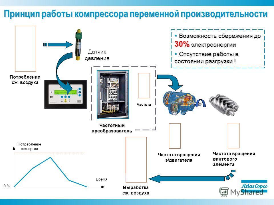 Потребление сж. воздуха Выработка сж. воздуха Частота Частота вращения э/двигателя Частота вращения винтового элемента Потребление э/энергии Время 0 % Датчик давления Принцип работы компрессора переменной производительности Возможность сбережения до