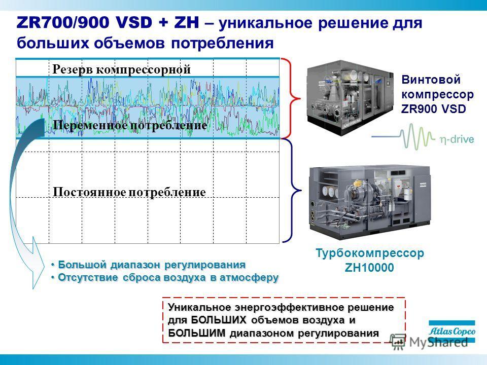ZR700/900 VSD + ZH – уникальное решение для больших объемов потребления Постоянное потребление Переменное потребление Резерв компрессорной Турбокомпрессор ZH10000 Большой диапазон регулирования Большой диапазон регулирования Отсутствие сброса воздуха