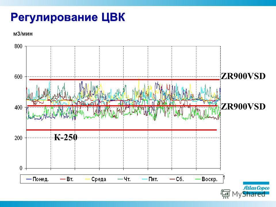 Регулирование ЦВК м 3/мин К-250 ZR900VSD