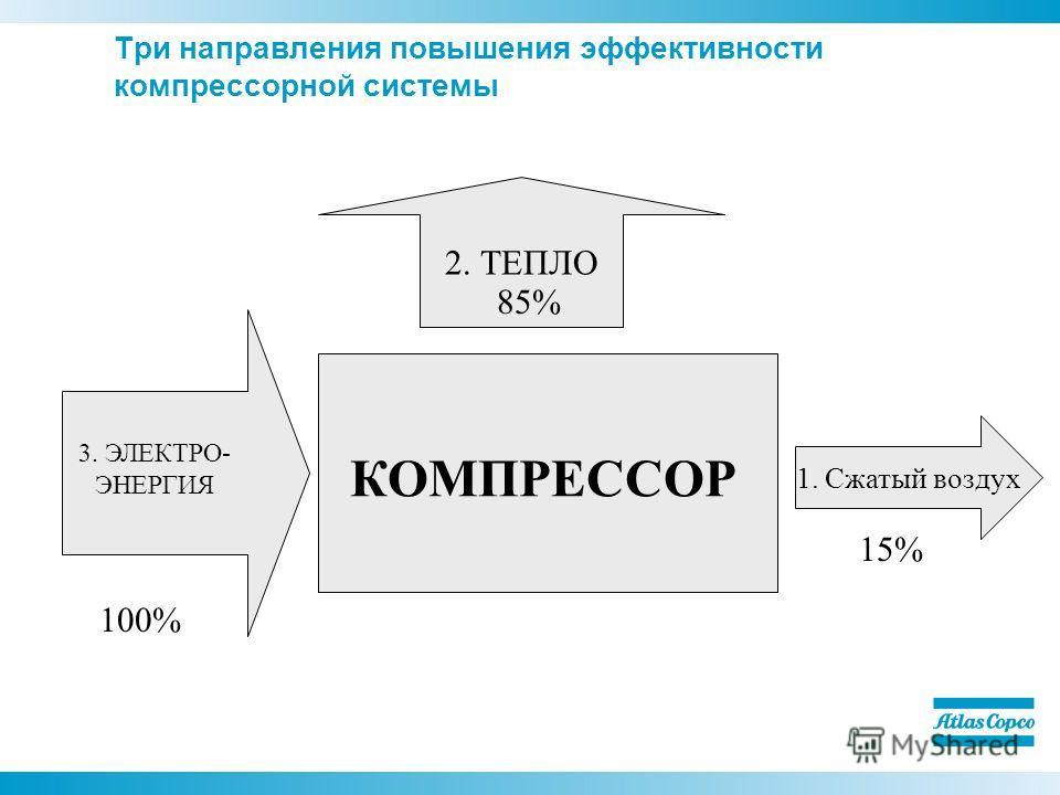 Три направления повышения эффективности компрессорной системы КОМПРЕССОР 1. Cжатый воздух 2. ТЕПЛО 3. ЭЛЕКТРО- ЭНЕРГИЯ 100% 85% 15%