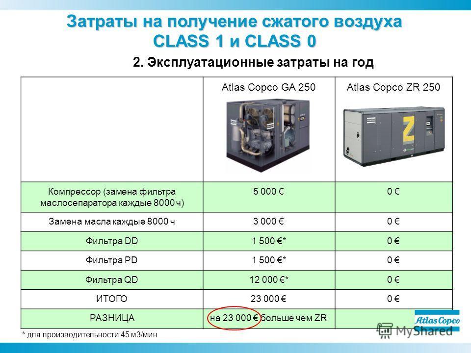 Atlas Copco GA 250Atlas Copco ZR 250 Компрессор (замена фильтра маслосепаратора каждые 8000 ч) 5 000 0 Замена масла каждые 8000 ч 3 000 0 Фильтра DD1 500 *0 Фильтра PD1 500 *0 Фильтра QD12 000 *0 ИТОГО23 000 0 РАЗНИЦАна 23 000 больше чем ZR * для про