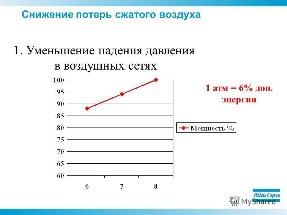 Снижение потерь сжатого воздуха 1. Уменьшение падения давления в воздушных сетях 1 атм = 6% доп. энергии
