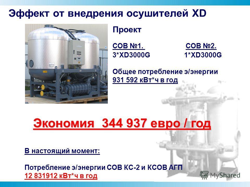 Проект СОВ 1. СОВ 2. 3*XD3000G 1*XD3000G Общее потребление э/энергии 931 592 к Вт*ч в год В настоящий момент: Потребление э/энергии СОВ КС-2 и КСОВ АГП 12 831912 к Вт*ч в год Экономия 344 937 евро / год Эффект от внедрения осушителей XD