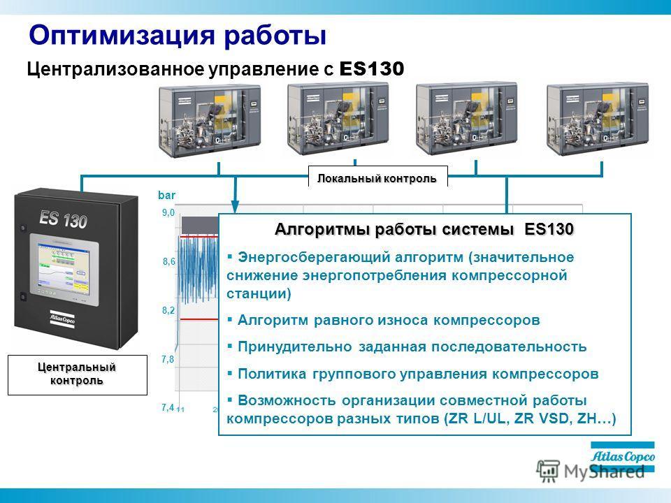 Централизованное управление с ES130 Локальный контроль Центральный контроль Local controlES control 9,0 8,6 8,2 7,8 7,4 bar 7,9 бар 7,6 бар 8,80 бар 8,15 бар Алгоритмы работы системы ES130 Энергосберегающий алгоритм (значительное снижение энергопотре