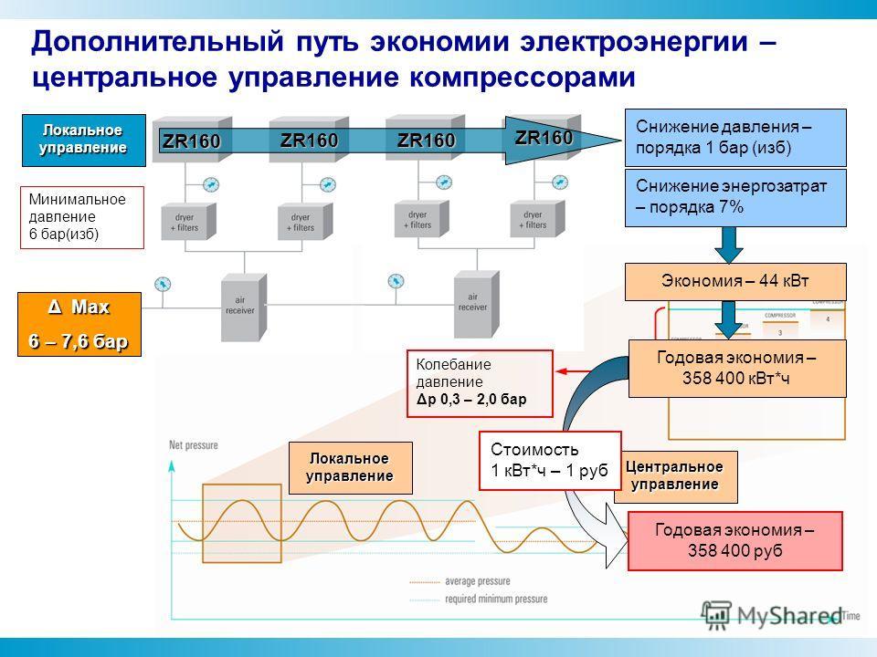 Дополнительный путь экономии электроэнергии – центральное управление компрессорами Локальное управление Минимальное давление 6 бар(изб) Локальное управление Центральное управление Колебание давление Δp 0,3 – 2,0 бар Δ Max 6 – 7,6 бар Снижение давлени