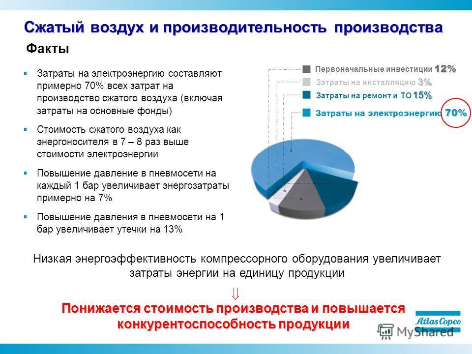 Факты 12% Первоначальные инвестиции 12% 3% Затраты на инсталляцию 3% 15% Затраты на ремонт и ТО 15% 70% Затраты на электроэнергию 70% Затраты на электроэнергию составляют примерно 70% всех затрат на производство сжатого воздуха (включая затраты на ос