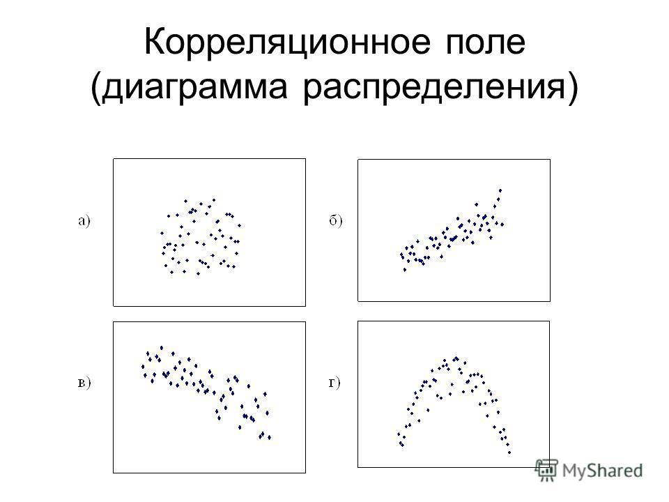 Корреляционное поле (диаграмма распределения)