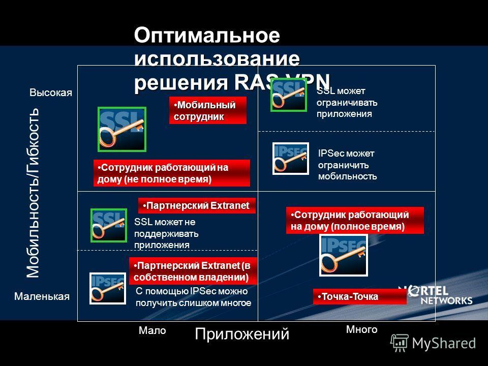 Оптимальное использование решения RAS VPN Мобильность/Гибкость Высокая Маленькая Приложений Мало Много Сотрудник работающий на дому (полное время) Точка-Точка Мобильный сотрудник Мобильный сотрудник Сотрудник работающий на дому (не полное время) С по