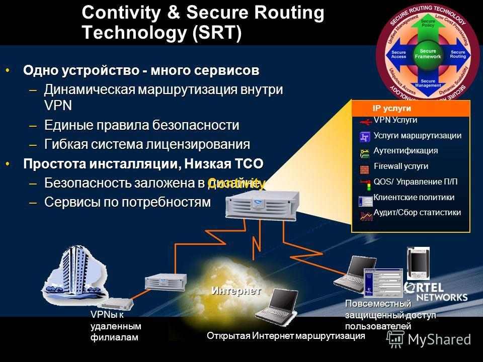 Интернет Contivity & Secure Routing Technology (SRT) Одно устройство - много сервисов Одно устройство - много сервисов –Динамическая маршрутизация внутри VPN –Единые правила безопасности –Гибкая система лицензирования Простота инсталляции, Низкая TCO