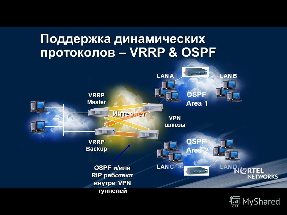 Поддержка динамических протоколов – VRRP & OSPF Интернет OSPF и/или RIP работают внутри VPN туннелей VRRPMasterVRRPBackup OSPF Area 1 LAN ALAN B VPNшлюзы LAN CLAN D OSPF Area 2