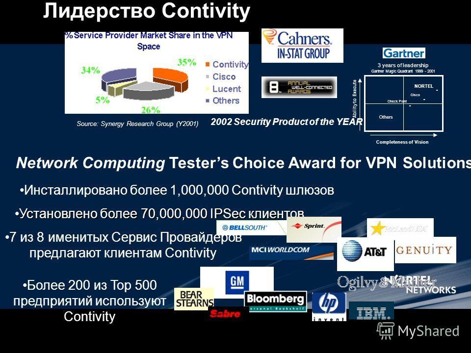 Инсталлировано более 1,000,000 Contivity шлюзов Установлено более 70,000,000 IPSec клиентов Установлено более 70,000,000 IPSec клиентов 7 из 8 именитых Сервис Провайдеров предлагают клиентам Contivity Более 200 из Top 500 предприятий используют Conti