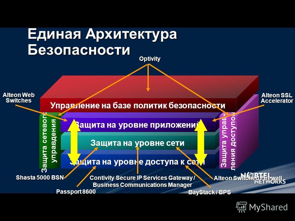 Единая Архитектура Безопасности Защита сетевого управления Защита на уровне доступа к сети Защита на уровне сети Защита на уровне приложений Защита управления доступом Управление на базе политик безопасности Passport 8600 BayStack / BPS Shasta 5000 B