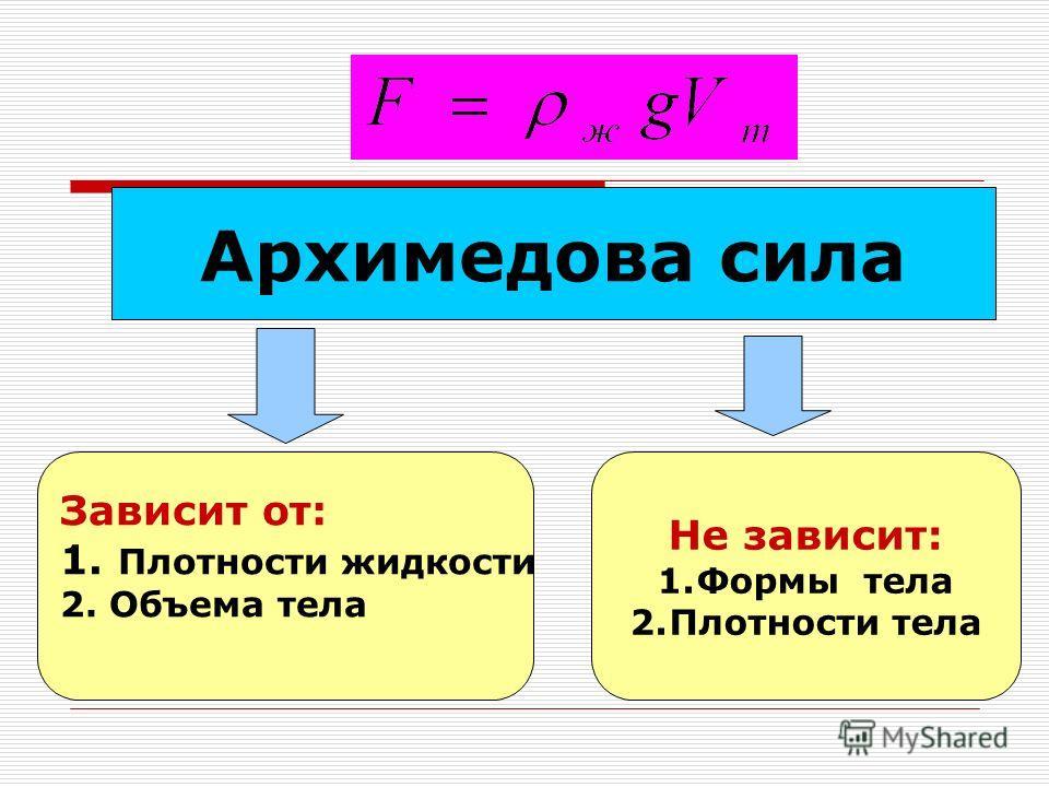 Архимедова сила Не зависит: 1. Формы тела 2. Плотности тела Зависит от: 1. Плотности жидкости 2. Объема тела
