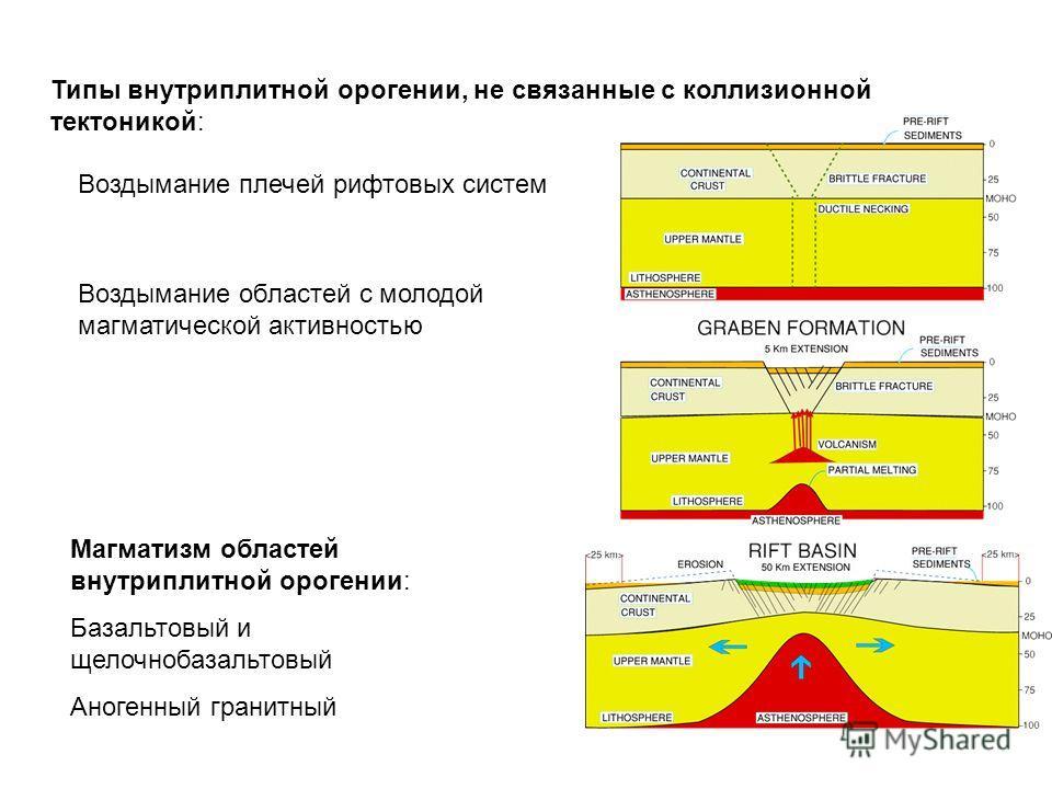 Типы внутриплатной орошении, не связанные с коллизионной тектоникой: Воздымание плечей рифтовых систем Воздымание областей с молодой магматической активностью Магматизм областей внутриплатной орошении: Базальтовый и щелочно базальтовый Аногенный гран