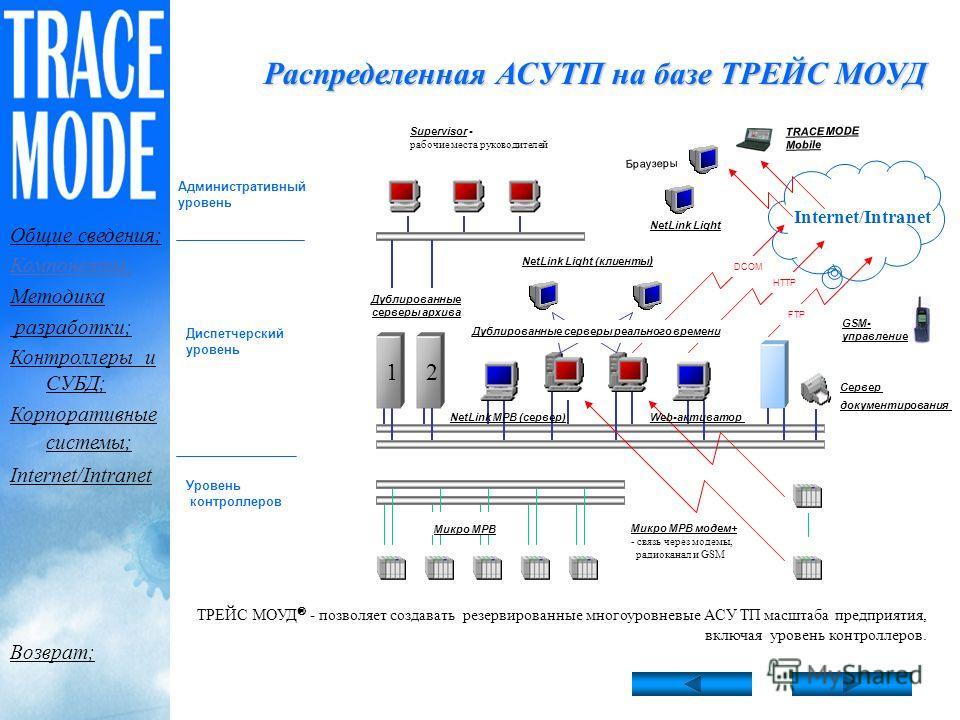 Сервер реального времени Клиенты TM СУБД УСОПриложения DCOM SQL/ODBC OPC DCOM, OPC, DDE/NetDDE T-COM, OPC, DDE Active X Факты о производительности Так, например, на ПК Pentium II 233 за 1 с : пересчитываются 320.000 каналов; 100.000 параметров без по