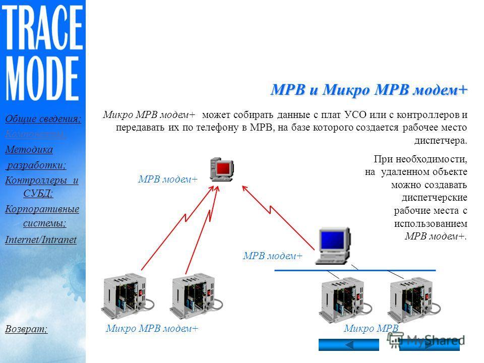 МРВ и Микро МРВ модем+ : идеальное решение для городских систем сбора данных идеальное решение для городских систем сбора данных МРВ и Микро МРВ модем+ - это модификации мониторов реального времени, предназначенные для сбора данных и управления удале