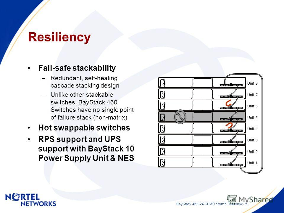 BayStack 460-24T-PWR Switch Overview - 9 Resiliency Fail-safe stackability –Redundant, self-healing cascade stacking design –Unlike other stackable switches, BayStack 460 Switches have no single point of failure stack (non-matrix) Hot swappable switc