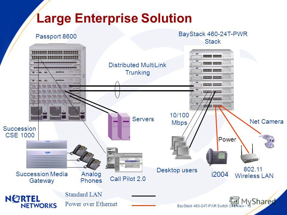 BayStack 460-24T-PWR Switch Overview - 15 Large Enterprise Solution Passport 8600 Succession Media Gateway Succession CSE 1000 Distributed MultiLink Trunking Servers Analog Phones Power over Ethernet Standard LAN BayStack 460-24T-PWR Stack i2004 Powe