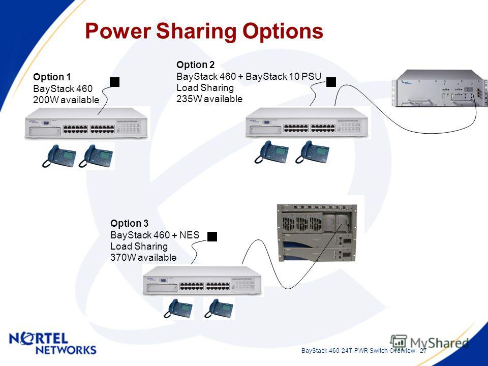 BayStack 460-24T-PWR Switch Overview - 27 Power Sharing Options Option 1 BayStack 460 200W available Option 2 BayStack 460 + BayStack 10 PSU Load Sharing 235W available Option 3 BayStack 460 + NES Load Sharing 370W available